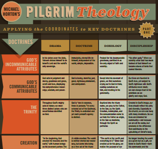 FREE: 2 Theology Infographics from Michael Horton & Zondervan